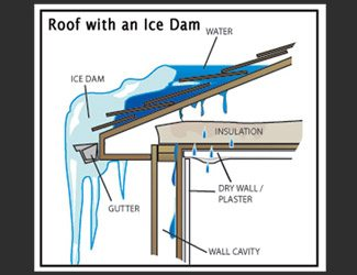 Protect from Roof Collapses and Ice Dams